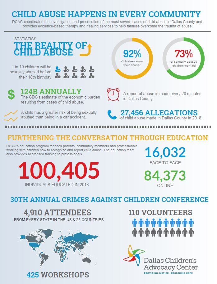 Child abuse statistics information.